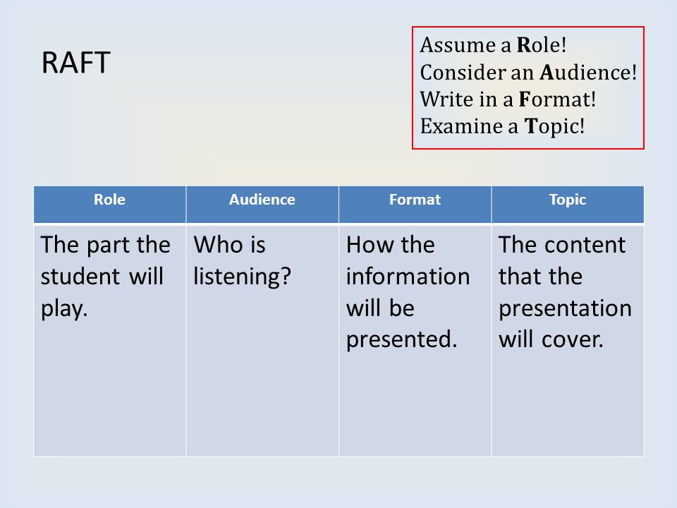 Assume a Role! Consider an Audience! Write in a Format! Examine a Topic! RoleAudienceFormatTopic The part the student will play. Who is listening? How