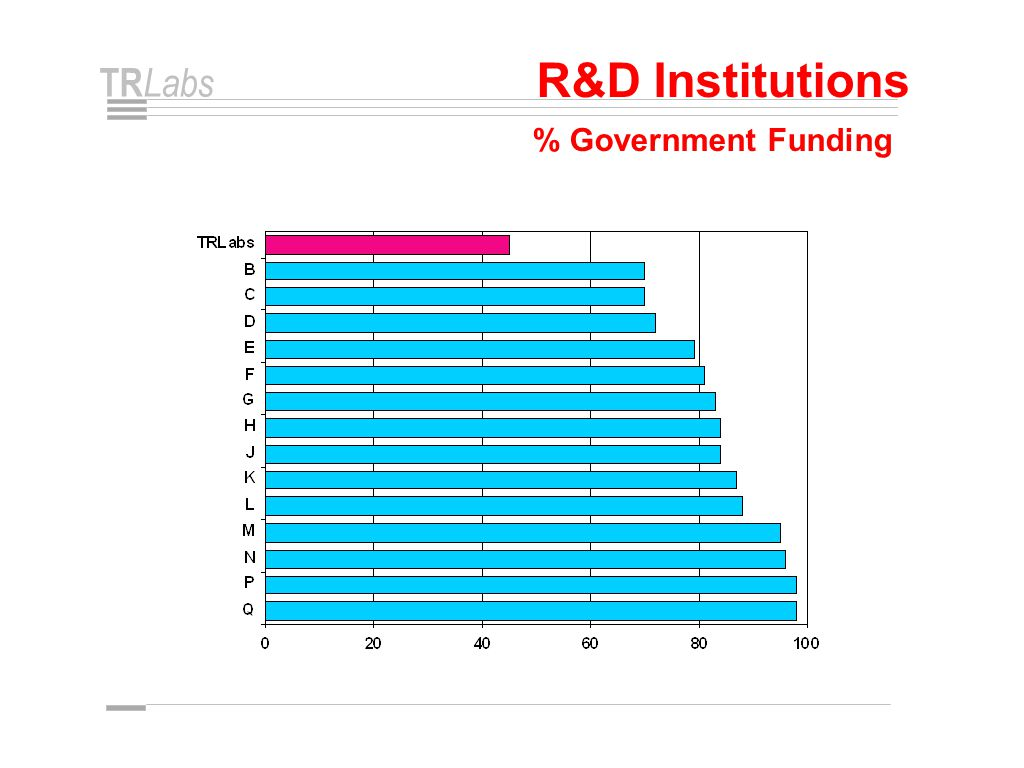 TR Labs R&D Institutions % Government Funding
