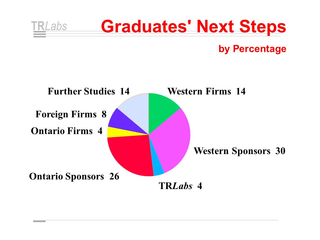TR Labs Graduates Next Steps by Percentage Western Firms 14 Western Sponsors 30 TRLabs 4 Ontario Sponsors 26 Ontario Firms 4 Foreign Firms 8 Further Studies 14