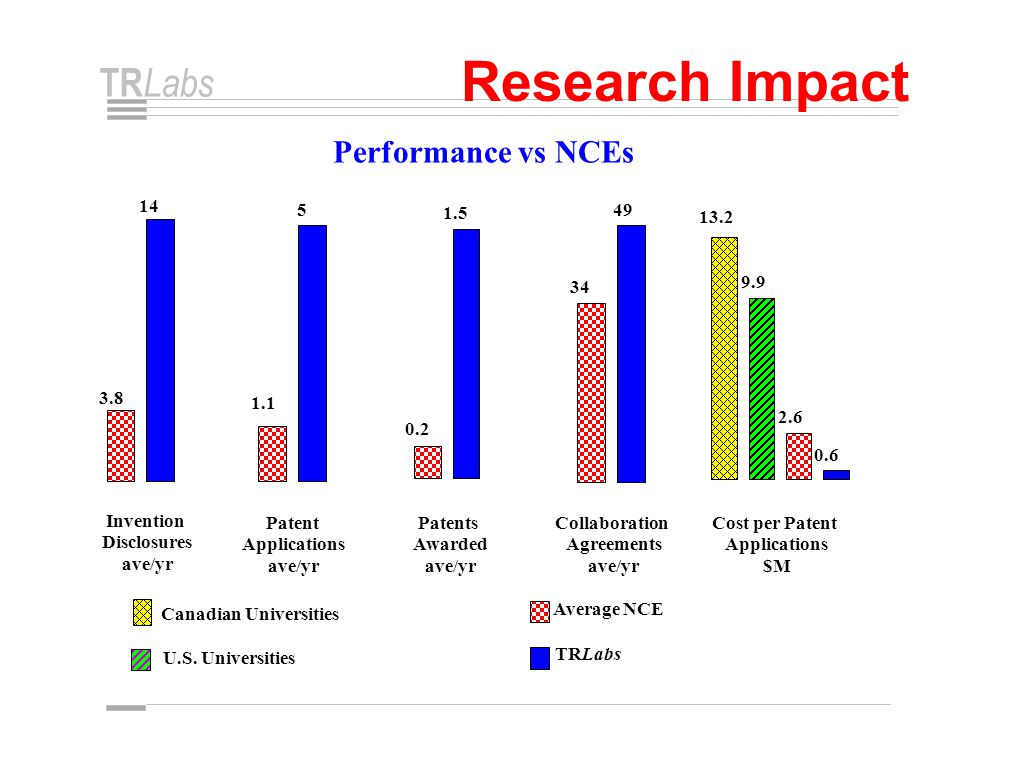 TR Labs Research Impact Performance vs NCEs 3.8 14 1.1 5 0.2 1.5 34 49 13.2 9.9 2.6 0.6 Invention Disclosures ave/yr Patent Applications ave/yr Patents Awarded ave/yr Collaboration Agreements ave/yr Cost per Patent Applications $M Canadian Universities U.S.