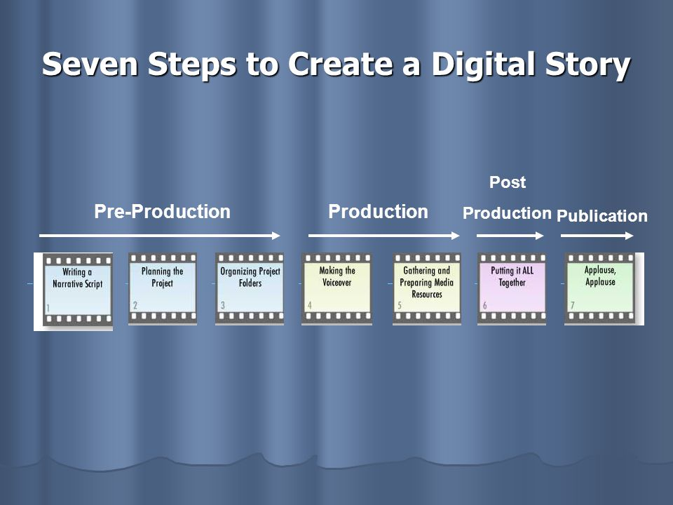 Seven Steps to Create a Digital Story Pre-ProductionProduction Post Production Publication