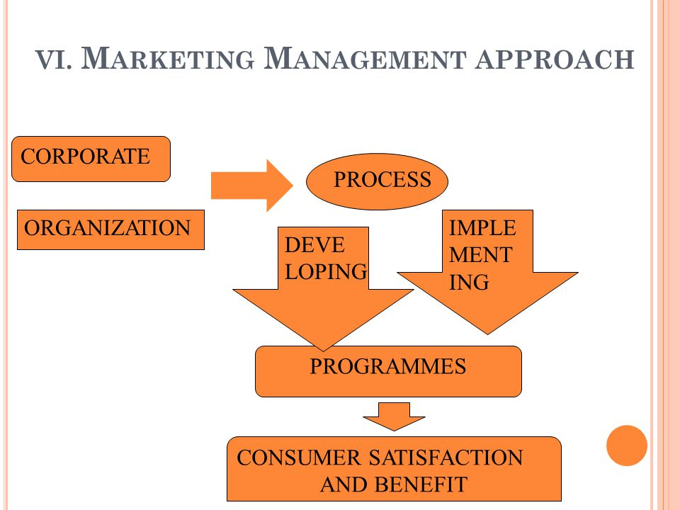 VI. M ARKETING M ANAGEMENT APPROACH PROCESS CORPORATE ORGANIZATION PROGRAMMES IMPLE MENT ING DEVE LOPING CONSUMER SATISFACTION AND BENEFIT