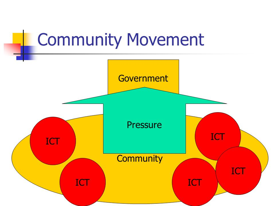 Community Movement Government Community ICT Pressure