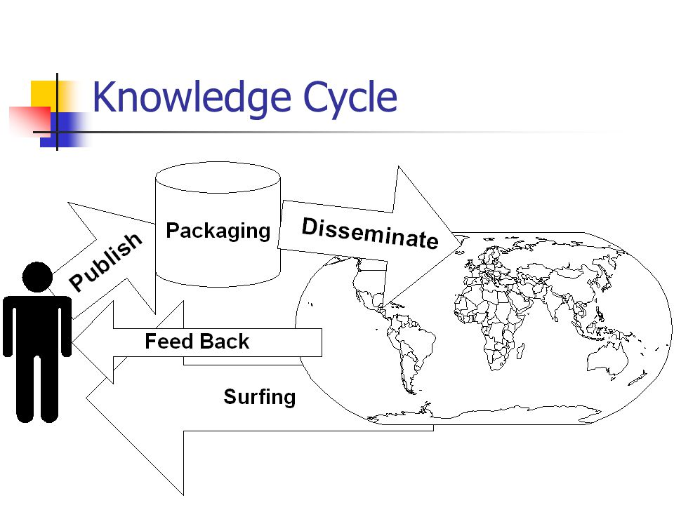 Knowledge Cycle