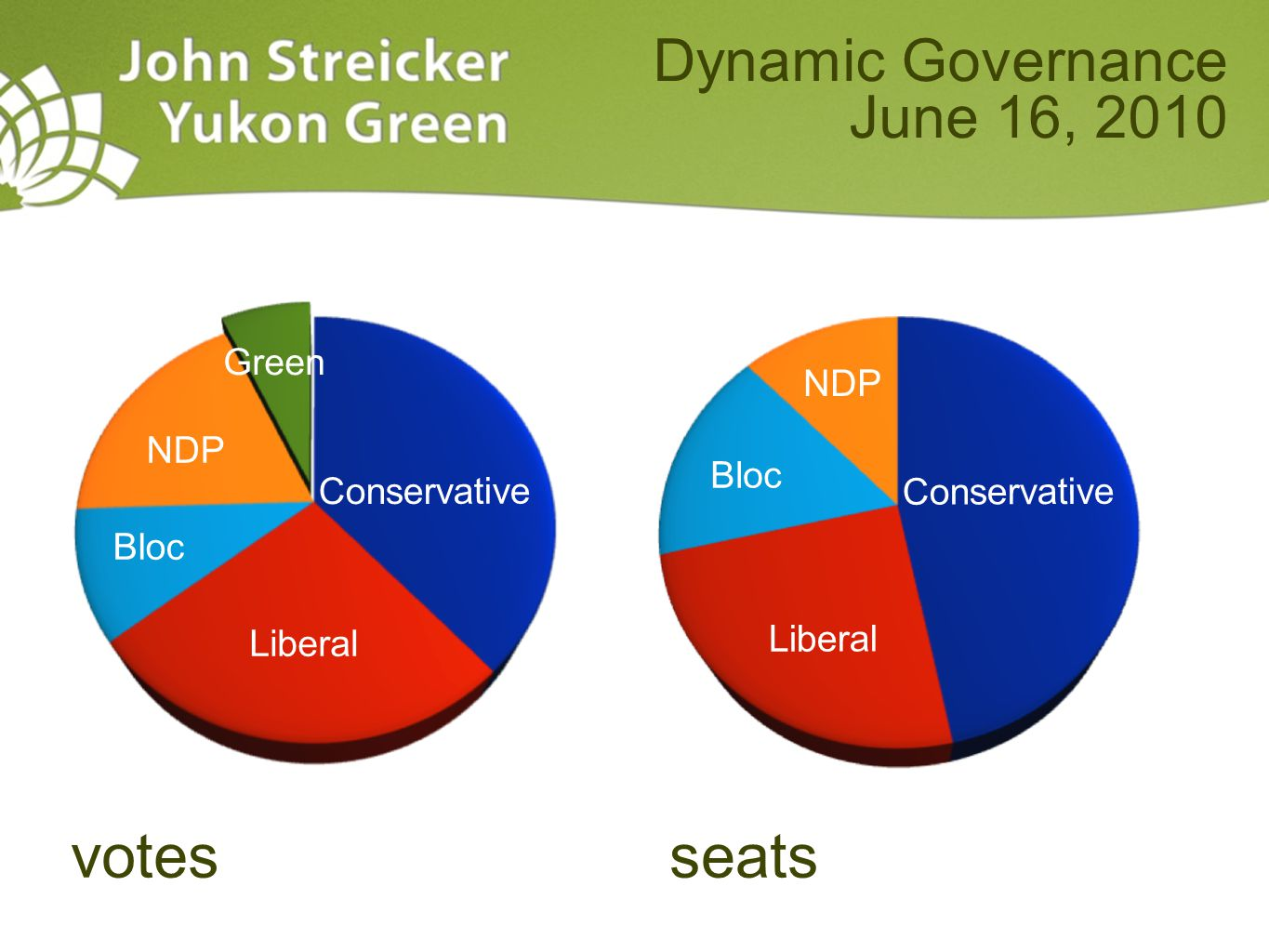 Dynamic Governance June 16, 2010 votesseats Liberal Conservative Bloc NDP Green Liberal Conservative Bloc NDP