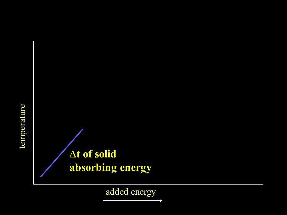 temperature added energy  t of solid absorbing energy