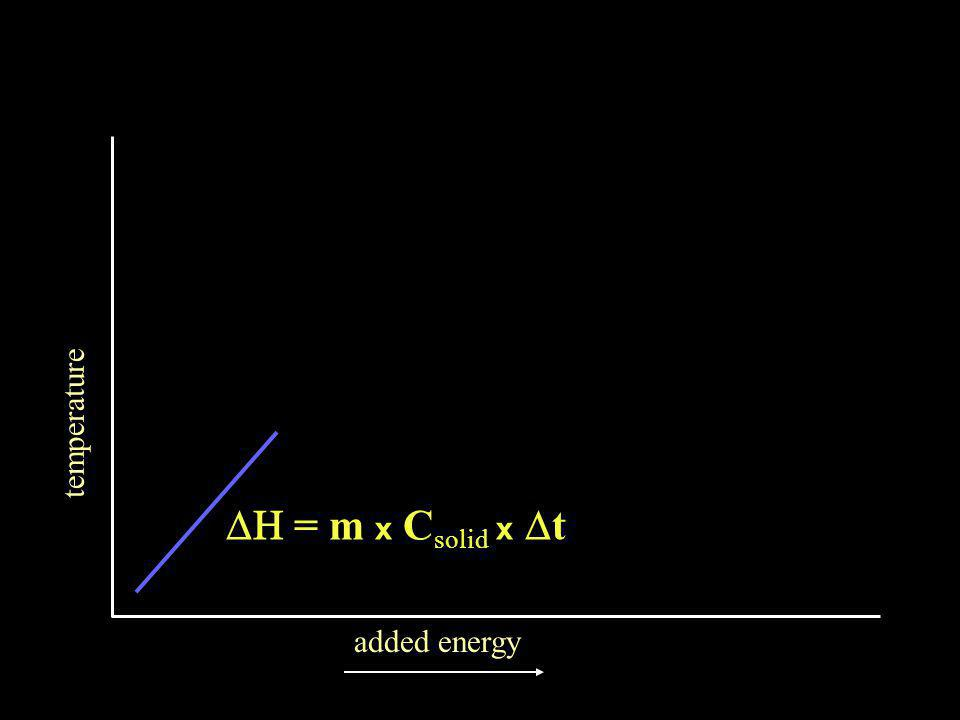 temperature added energy  = m x C solid x  t
