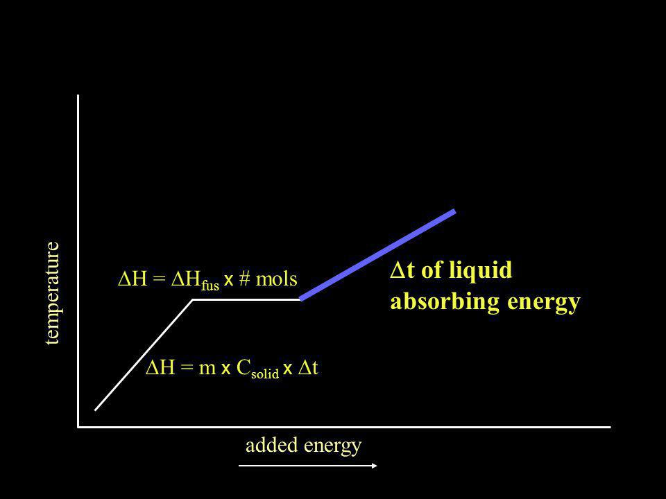temperature added energy  H =  H fus x # mols  t of liquid absorbing energy  = m x C solid x  t