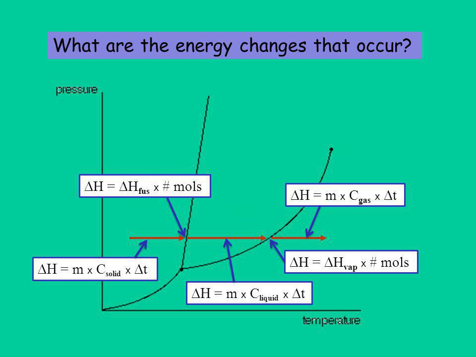 temperature added energy  H =  H fus x # mols  H =  H vap x # mols  = m x C gas x  t  = m x C liquid x  t  = m x C solid x  t EXAMPLE : What is  H for 10 g water with a total  t from -20 o C to +50 o C?