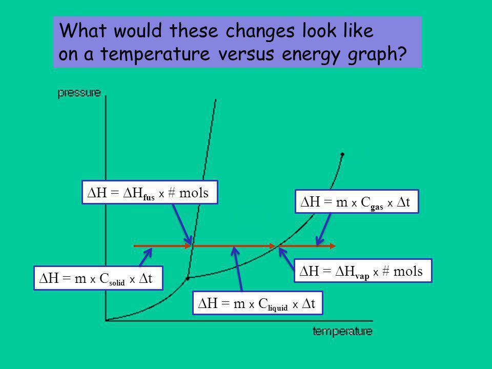 temperature added energy  H =  H fus x # mols  t of liquid absorbing energy  = m x C solid x  t