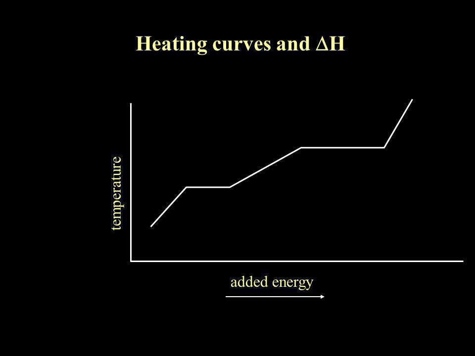 Heating curves and  H temperature added energy