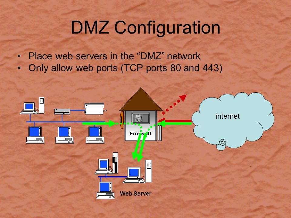 DMZ Configuration Place web servers in the DMZ network Only allow web ports (TCP ports 80 and 443) internet Firewall Web Server