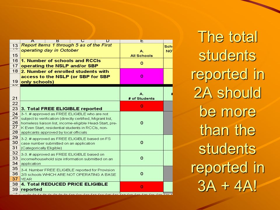 The total students reported in 2A should be more than the students reported in 3A + 4A!
