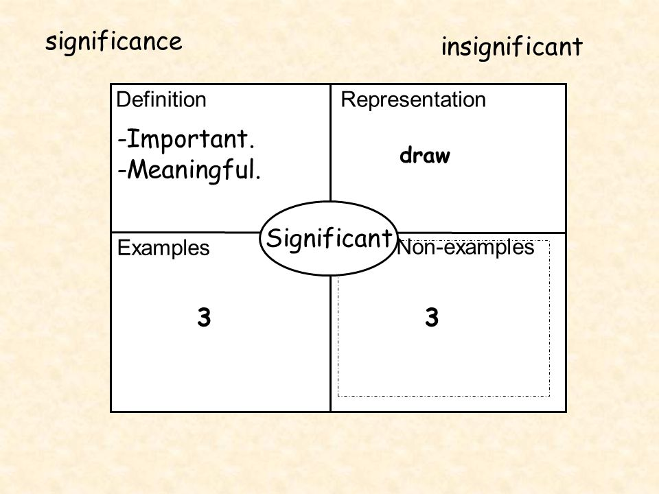 Definition Representation Examples Non-examples Significant -Important. -Meaningful. 33 draw significance insignificant
