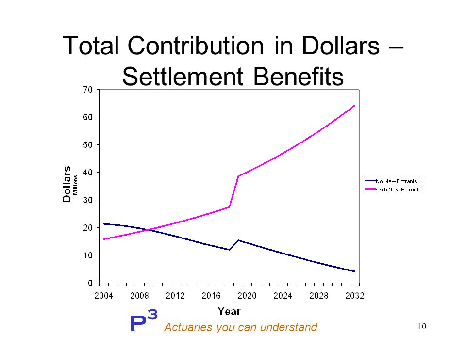P 3 Actuaries you can understand 10 Total Contribution in Dollars – Settlement Benefits