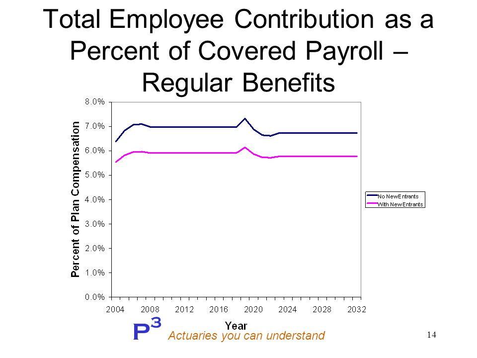 P 3 Actuaries you can understand 14 Total Employee Contribution as a Percent of Covered Payroll – Regular Benefits