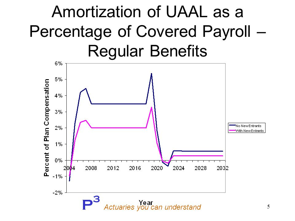 P 3 Actuaries you can understand 5 Amortization of UAAL as a Percentage of Covered Payroll – Regular Benefits