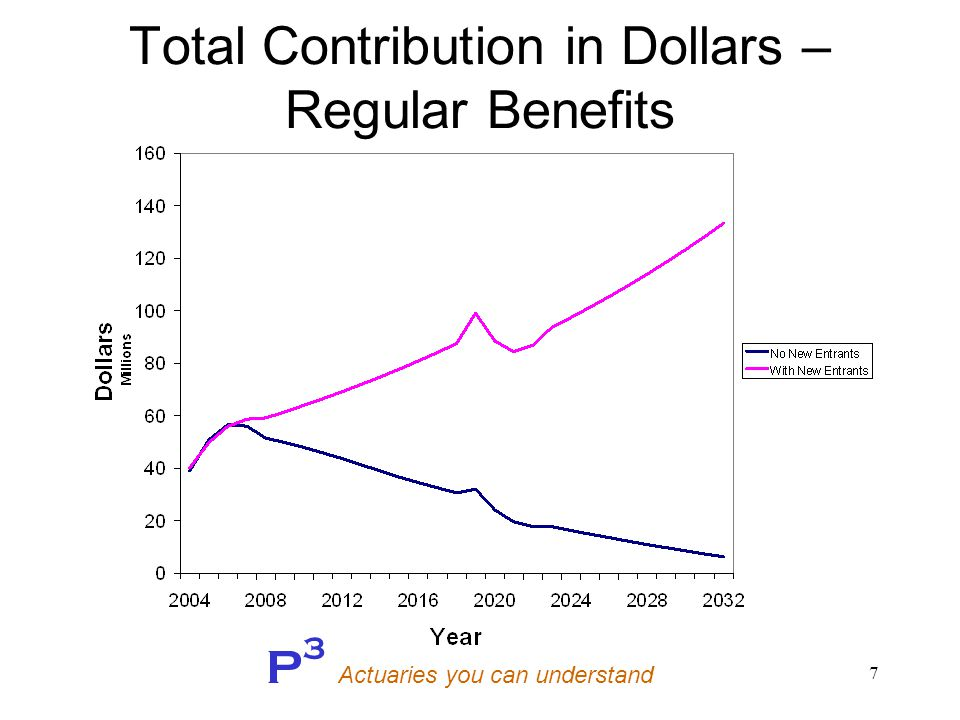 P 3 Actuaries you can understand 7 Total Contribution in Dollars – Regular Benefits