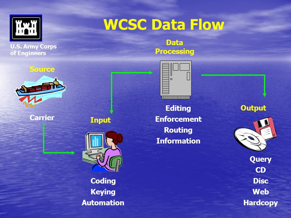 U.S. Army Corps of Engineers WCSC Data Flow Source Carrier Input Coding Keying Automation Data Processing Editing Enforcement Routing Information Outp