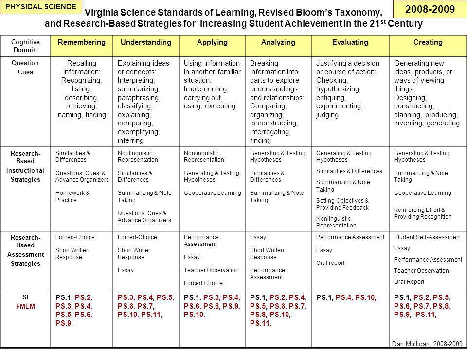 Virginia Science Standards of Learning, Revised Bloom's Taxonomy, and Research-Based Strategies for Increasing Student Achievement in the 21 st Century Cognitive Domain RememberingUnderstandingApplyingAnalyzingEvaluatingCreating Question Cues Recalling information: Recognizing, listing, describing, retrieving, naming, finding Explaining ideas or concepts: Interpreting, summarizing, paraphrasing, classifying, explaining, comparing, exemplifying, inferring Using information in another familiar situation: Implementing, carrying out, using, executing Breaking information into parts to explore understandings and relationships: Comparing, organizing, deconstructing, interrogating, finding Justifying a decision or course of action: Checking, hypothesizing, critiquing, experimenting, judging Generating new ideas, products, or ways of viewing things: Designing, constructing, planning, producing, inventing, generating Research- Based Instructional Strategies Similarities & Differences Questions, Cues, & Advance Organizers Homework & Practice Nonlinguistic Representation Similarities & Differences Summarizing & Note Taking Questions, Cues & Advance Organizers Nonlinguistic Representation Generating & Testing Hypotheses Cooperative Learning Generating & Testing Hypotheses Similarities & Differences Summarizing & Note Taking Generating & Testing Hypotheses Similarities & Differences Summarizing & Note Taking Setting Objectives & Providing Feedback Nonlinguistic Representation Generating & Testing Hypotheses Summarizing & Note Taking Cooperative Learning Reinforcing Effort & Providing Recognition Research- Based Assessment Strategies Forced-Choice Short Written Response Forced-Choice Short Written Response Essay Performance Assessment Essay Teacher Observation Forced Choice Essay Short Written Response Performance Assessment Essay Oral report Student Self-Assessment Essay Performance Assessment Teacher Observation Oral Report SI FMEM PS.1, PS.2, PS.3, PS.4, PS.5, PS.6, PS.9, PS.3, PS.4, PS.5, PS.6, PS.7, PS.10, PS.11, PS.1, PS.3, PS.4, PS.6, PS.8, PS.9, PS.10, PS.1, PS.2, PS.4, PS.5, PS.6, PS.7, PS.8, PS.10, PS.11, PS.1, PS.4, PS.10,PS.1, PS.2, PS.5, PS.6, PS.7, PS.8, PS.9, PS.11, PHYSICAL SCIENCE Dan Mulligan, 2008-2009 2008-2009