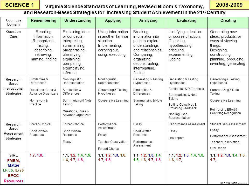 Virginia Science Standards of Learning, Revised Bloom's Taxonomy, and Research-Based Strategies for Increasing Student Achievement in the 21 st Century Cognitive Domain RememberingUnderstandingApplyingAnalyzingEvaluatingCreating Question Cues Recalling information: Recognizing, listing, describing, retrieving, naming, finding Explaining ideas or concepts: Interpreting, summarizing, paraphrasing, classifying, explaining, comparing, exemplifying, inferring Using information in another familiar situation: Implementing, carrying out, using, executing Breaking information into parts to explore understandings and relationships: Comparing, organizing, deconstructing, interrogating, finding Justifying a decision or course of action: Checking, hypothesizing, critiquing, experimenting, judging Generating new ideas, products, or ways of viewing things: Designing, constructing, planning, producing, inventing, generating Research- Based Instructional Strategies Similarities & Differences Questions, Cues, & Advance Organizers Homework & Practice Nonlinguistic Representation Similarities & Differences Summarizing & Note Taking Questions, Cues & Advance Organizers Nonlinguistic Representation Generating & Testing Hypotheses Cooperative Learning Generating & Testing Hypotheses Similarities & Differences Summarizing & Note Taking Generating & Testing Hypotheses Similarities & Differences Summarizing & Note Taking Setting Objectives & Providing Feedback Nonlinguistic Representation Generating & Testing Hypotheses Summarizing & Note Taking Cooperative Learning Reinforcing Effort & Providing Recognition Research- Based Assessment Strategies Forced-Choice Short Written Response Forced-Choice Short Written Response Essay Performance Assessment Essay Teacher Observation Forced Choice Essay Short Written Response Performance Assessment Essay Oral report Student Self-Assessment Essay Performance Assessment Teacher Observation Oral Report SIRL FMEM, Matter LP/LS, IE/SS EPCC Resources 1.7, 1.8,1.1, 1.2, 1.4, 1.5, 1.6, 1.7, 1.8, 1.1, 1.2, 1.3, 1.6, 1.7, 1.8, 1.1, 1.2, 1.3, 1.4, 1.5, 1.6, 1.7, 1.8, 1.1, 1.2, 1.3, 1.4, 1.5, 1.6, 1.7, 1.1, 1.2, 1.3, 1.4, 1.6, 1.7, SCIENCE 1 Dan Mulligan, 2008-2009 2008-2009