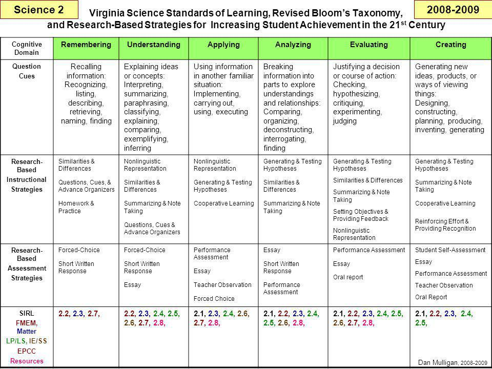 Virginia Science Standards of Learning, Revised Bloom's Taxonomy, and Research-Based Strategies for Increasing Student Achievement in the 21 st Century Cognitive Domain RememberingUnderstandingApplyingAnalyzingEvaluatingCreating Question Cues Recalling information: Recognizing, listing, describing, retrieving, naming, finding Explaining ideas or concepts: Interpreting, summarizing, paraphrasing, classifying, explaining, comparing, exemplifying, inferring Using information in another familiar situation: Implementing, carrying out, using, executing Breaking information into parts to explore understandings and relationships: Comparing, organizing, deconstructing, interrogating, finding Justifying a decision or course of action: Checking, hypothesizing, critiquing, experimenting, judging Generating new ideas, products, or ways of viewing things: Designing, constructing, planning, producing, inventing, generating Research- Based Instructional Strategies Similarities & Differences Questions, Cues, & Advance Organizers Homework & Practice Nonlinguistic Representation Similarities & Differences Summarizing & Note Taking Questions, Cues & Advance Organizers Nonlinguistic Representation Generating & Testing Hypotheses Cooperative Learning Generating & Testing Hypotheses Similarities & Differences Summarizing & Note Taking Generating & Testing Hypotheses Similarities & Differences Summarizing & Note Taking Setting Objectives & Providing Feedback Nonlinguistic Representation Generating & Testing Hypotheses Summarizing & Note Taking Cooperative Learning Reinforcing Effort & Providing Recognition Research- Based Assessment Strategies Forced-Choice Short Written Response Forced-Choice Short Written Response Essay Performance Assessment Essay Teacher Observation Forced Choice Essay Short Written Response Performance Assessment Essay Oral report Student Self-Assessment Essay Performance Assessment Teacher Observation Oral Report SIRL FMEM, Matter LP/LS, IE/SS EPCC Resources 2.2, 2.3, 2.7,2.2, 2.3, 2.4, 2.5, 2.6, 2.7, 2.8, 2.1, 2.3, 2.4, 2.6, 2.7, 2.8, 2.1, 2.2, 2.3, 2.4, 2.5, 2.6, 2.8, 2.1, 2.2, 2.3, 2.4, 2.5, 2.6, 2.7, 2.8, 2.1, 2.2, 2.3, 2.4, 2.5, Science 2 Dan Mulligan, 2008-2009 2008-2009