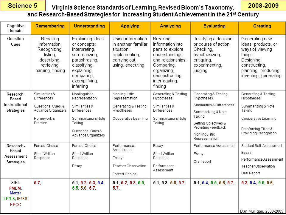 Virginia Science Standards of Learning, Revised Bloom's Taxonomy, and Research-Based Strategies for Increasing Student Achievement in the 21 st Century Cognitive Domain RememberingUnderstandingApplyingAnalyzingEvaluatingCreating Question Cues Recalling information: Recognizing, listing, describing, retrieving, naming, finding Explaining ideas or concepts: Interpreting, summarizing, paraphrasing, classifying, explaining, comparing, exemplifying, inferring Using information in another familiar situation: Implementing, carrying out, using, executing Breaking information into parts to explore understandings and relationships: Comparing, organizing, deconstructing, interrogating, finding Justifying a decision or course of action: Checking, hypothesizing, critiquing, experimenting, judging Generating new ideas, products, or ways of viewing things: Designing, constructing, planning, producing, inventing, generating Research- Based Instructional Strategies Similarities & Differences Questions, Cues, & Advance Organizers Homework & Practice Nonlinguistic Representation Similarities & Differences Summarizing & Note Taking Questions, Cues & Advance Organizers Nonlinguistic Representation Generating & Testing Hypotheses Cooperative Learning Generating & Testing Hypotheses Similarities & Differences Summarizing & Note Taking Generating & Testing Hypotheses Similarities & Differences Summarizing & Note Taking Setting Objectives & Providing Feedback Nonlinguistic Representation Generating & Testing Hypotheses Summarizing & Note Taking Cooperative Learning Reinforcing Effort & Providing Recognition Research- Based Assessment Strategies Forced-Choice Short Written Response Forced-Choice Short Written Response Essay Performance Assessment Essay Teacher Observation Forced Choice Essay Short Written Response Performance Assessment Essay Oral report Student Self-Assessment Essay Performance Assessment Teacher Observation Oral Report SIRL FMEM, Matter LP/LS, IE/SS EPCC 5.7,5.1, 5.2, 5.3, 5.4, 5.5, 5.6, 5.7, 5.1, 5.2, 5.3, 5.5, 5.7, 5.1, 5.3, 5.6, 5.7,5.1, 5.4, 5.5, 5.6, 5.7,5.2, 5.4, 5.5, 5.6, Science 5 Dan Mulligan, 2008-2009 2008-2009
