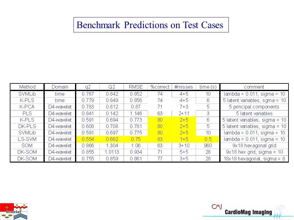 Benchmark Predictions on Test Cases