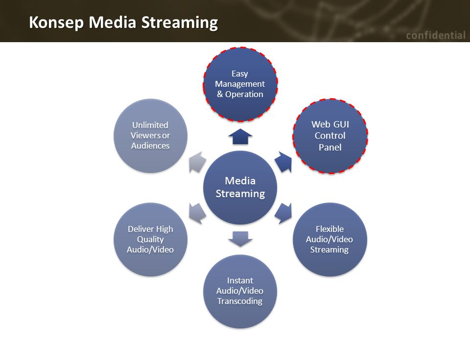 Konsep Media Streaming Media Streaming Easy Management & Operation Web GUI Control Panel Flexible Audio/Video Streaming Instant Audio/Video Transcodin