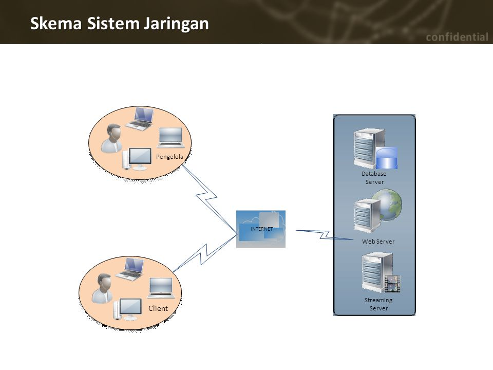 Skema Sistem Jaringan INTERNET Web Server Database Server Pengelola Client Streaming Server