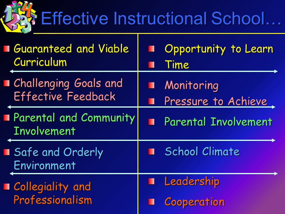An Effective Instructional School… Opportunity to Learn TimeMonitoring Pressure to Achieve Parental Involvement School Climate LeadershipCooperation Guaranteed and Viable Curriculum Challenging Goals and Effective Feedback Parental and Community Involvement Safe and Orderly Environment Collegiality and Professionalism