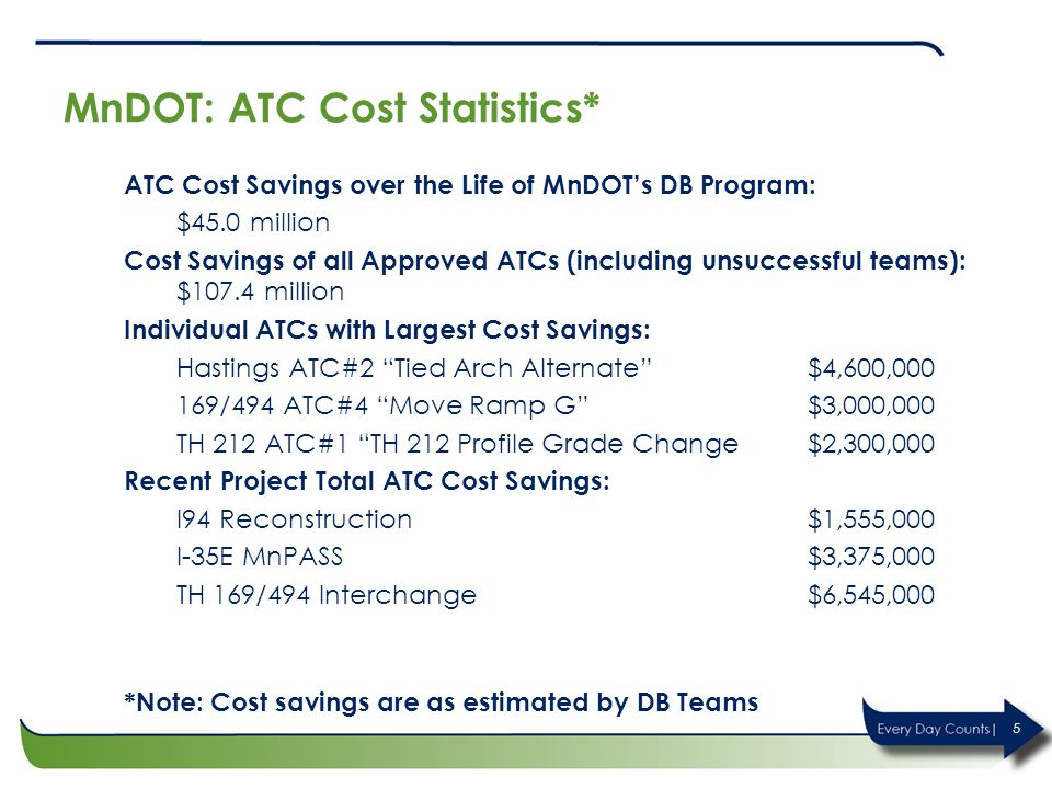 MnDOT: ATC Cost Statistics* ATC Cost Savings over the Life of MnDOT's DB Program: $45.0 million Cost Savings of all Approved ATCs (including unsuccessful teams): $107.4 million Individual ATCs with Largest Cost Savings: Hastings ATC#2 Tied Arch Alternate $4,600,000 169/494 ATC#4 Move Ramp G $3,000,000 TH 212 ATC#1 TH 212 Profile Grade Change$2,300,000 Recent Project Total ATC Cost Savings: I94 Reconstruction$1,555,000 I-35E MnPASS$3,375,000 TH 169/494 Interchange$6,545,000 *Note: Cost savings are as estimated by DB Teams 5