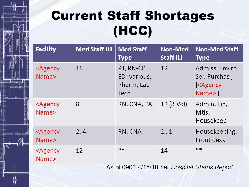 Current Staff Shortages (HCC) FacilityMed Staff ILIMed Staff Type Non-Med Staff ILI Non-Med Staff Type 16RT, RN-CC, ED- various, Pharm, Lab Tech 12Adm