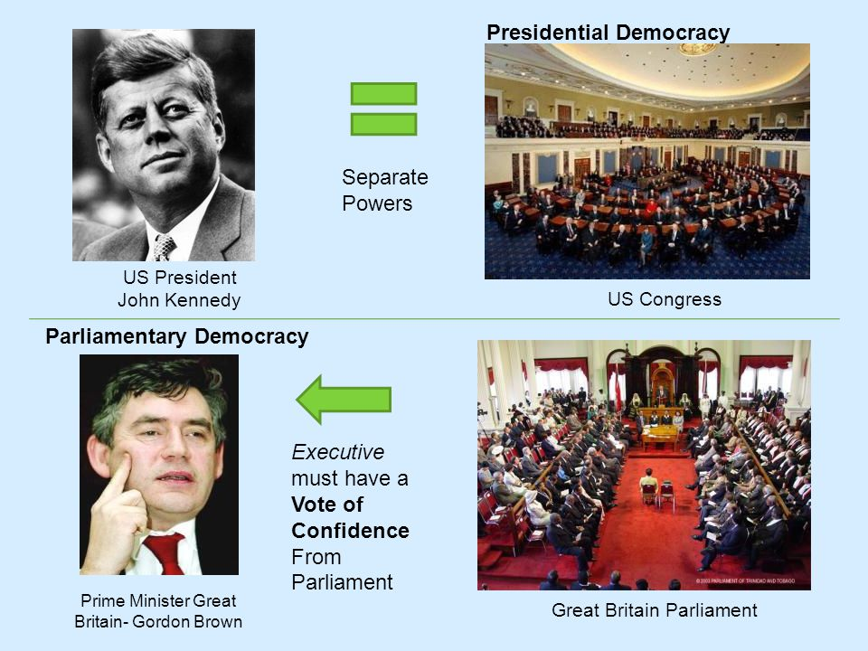 Parliamentary Democracy US President John Kennedy Presidential Democracy Prime Minister Great Britain- Gordon Brown Executive must have a Vote of Conf