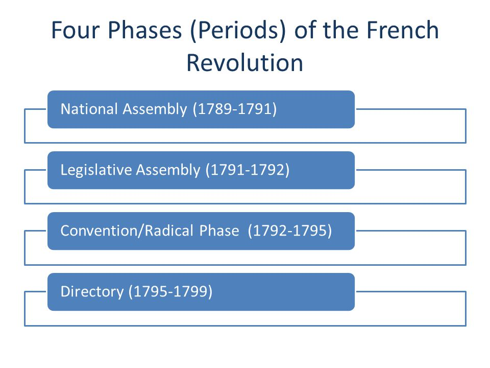 Four Phases (Periods) of the French Revolution National Assembly (1789-1791)Legislative Assembly (1791-1792)Convention/Radical Phase (1792-1795)Direct