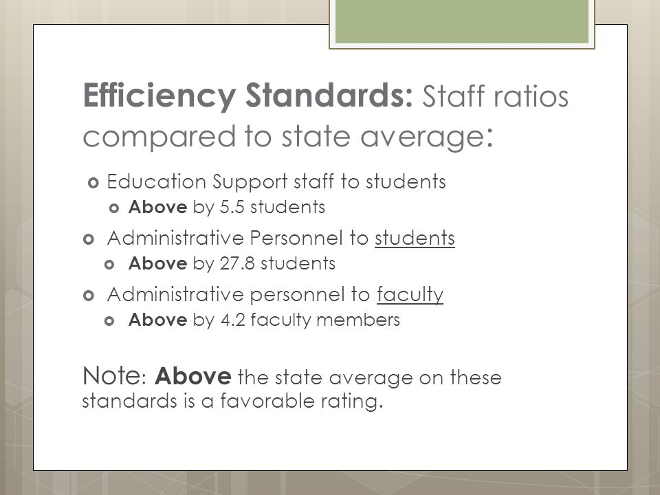 Efficiency Standards: Staff ratios compared to state average :  Education Support staff to students  Above by 5.5 students  Administrative Personnel to students  Above by 27.8 students  Administrative personnel to faculty  Above by 4.2 faculty members Note : Above the state average on these standards is a favorable rating.