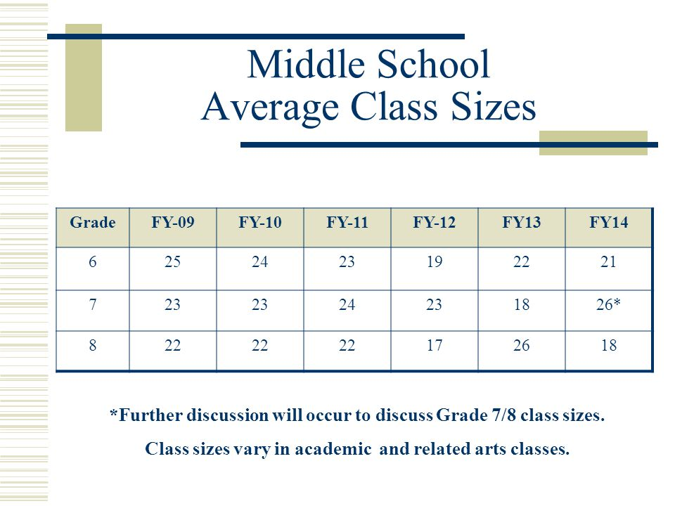 Middle School Average Class Sizes GradeFY-09FY-10FY-11FY-12FY13FY14 6252423192221 723 24231826* 822 172618 *Further discussion will occur to discuss G