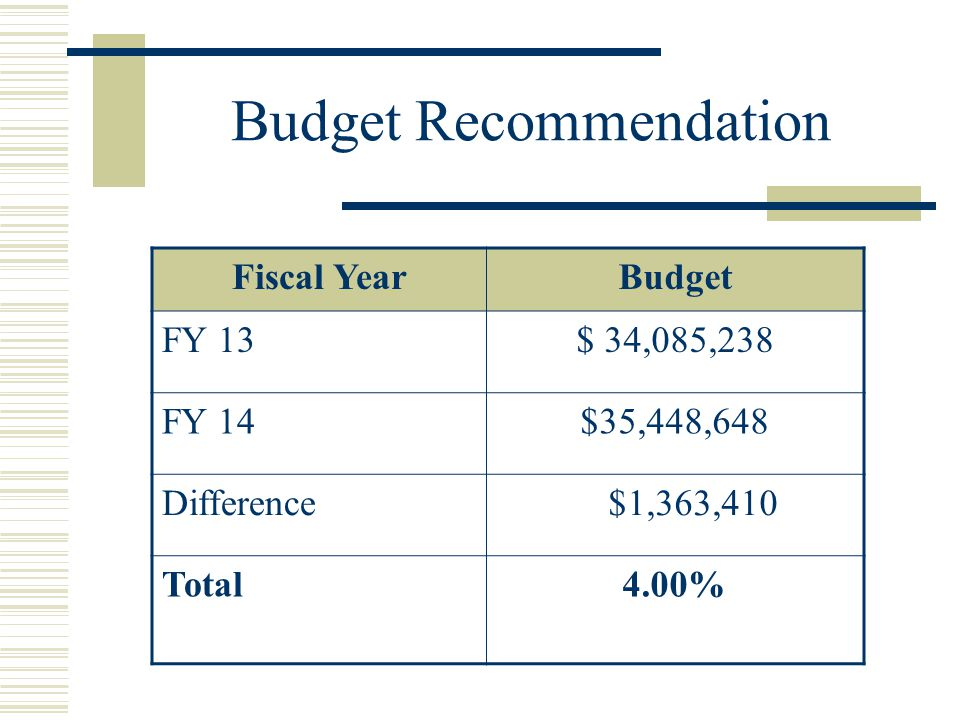 Budget Recommendation Fiscal YearBudget FY 13$ 34,085,238 FY 14$35,448,648 Difference $1,363,410 Total4.00%