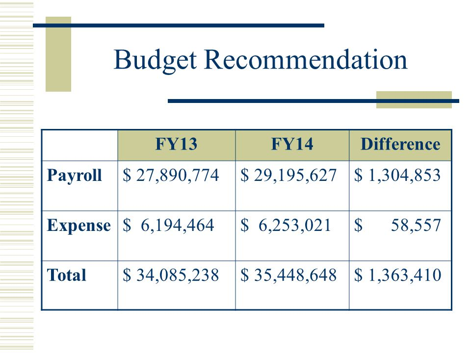 Budget Recommendation FY13FY14Difference Payroll$ 27,890,774$ 29,195,627$ 1,304,853 Expense$ 6,194,464$ 6,253,021$ 58,557 Total$ 34,085,238$ 35,448,648$ 1,363,410