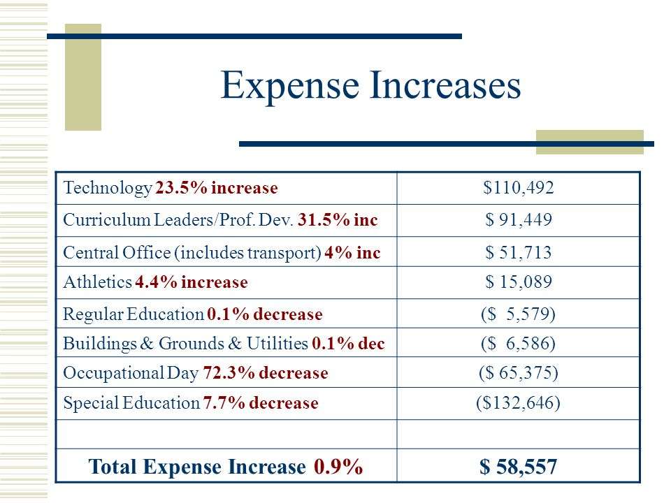 Expense Increases Technology 23.5% increase$110,492 Curriculum Leaders/Prof. Dev. 31.5% inc$ 91,449 Central Office (includes transport) 4% inc$ 51,713