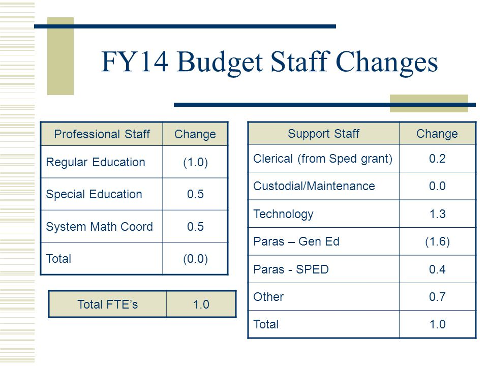 FY14 Budget Staff Changes Professional StaffChange Regular Education(1.0) Special Education0.5 System Math Coord0.5 Total(0.0) Support StaffChange Clerical (from Sped grant)0.2 Custodial/Maintenance0.0 Technology1.3 Paras – Gen Ed(1.6) Paras - SPED0.4 Other0.7 Total1.0 Total FTE's1.0