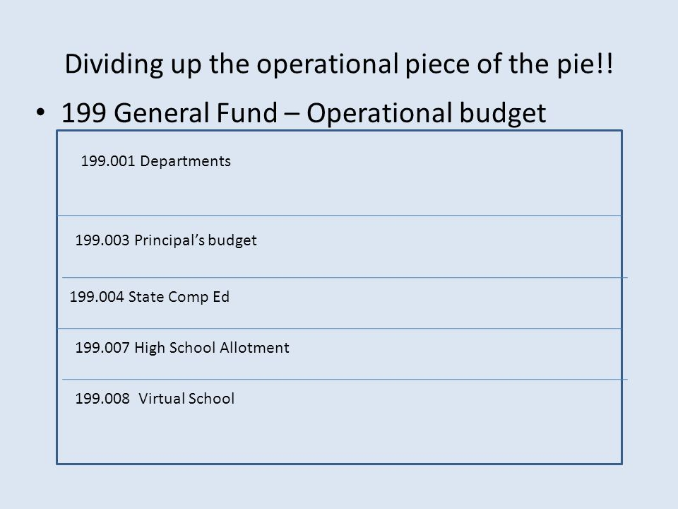 Dividing up the operational piece of the pie!.
