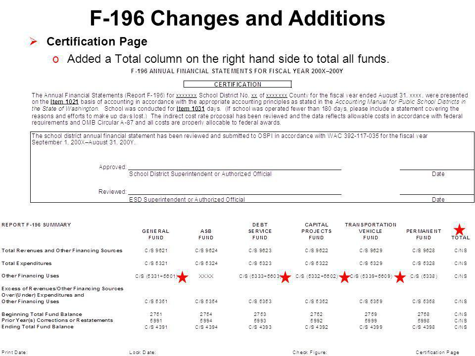 F-196 Changes and Additions  Restricted Indirect Cost Rate Calculation (page 24) The next slide shows the Restricted Indirect Cost Rate Calculation: Added Program 97, Activity 15, Public Relations Item number 3641.
