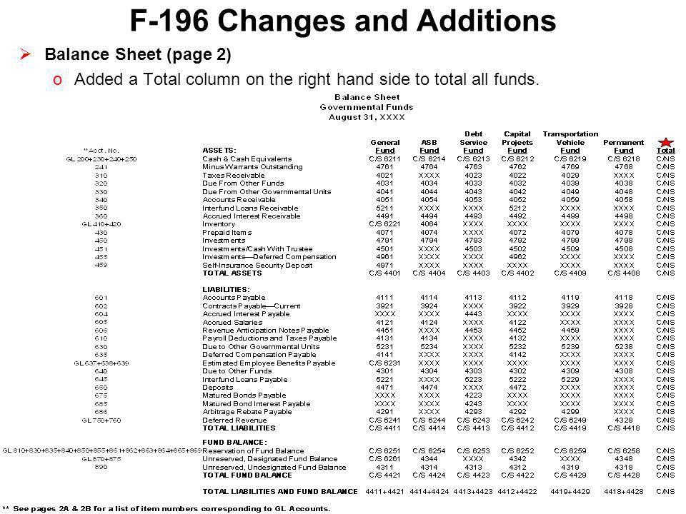 F-196 Changes and Additions  Statement of Revenues, Expenditures, and Changes in Fund Balance (page 3) oAdded a Total column on the right hand side to total all funds.