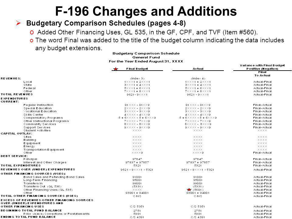 F-196 Changes and Additions  Statement of Fiduciary Net Assets (page 9) oMinor revisions of titles and formatting to be in line with GASB.