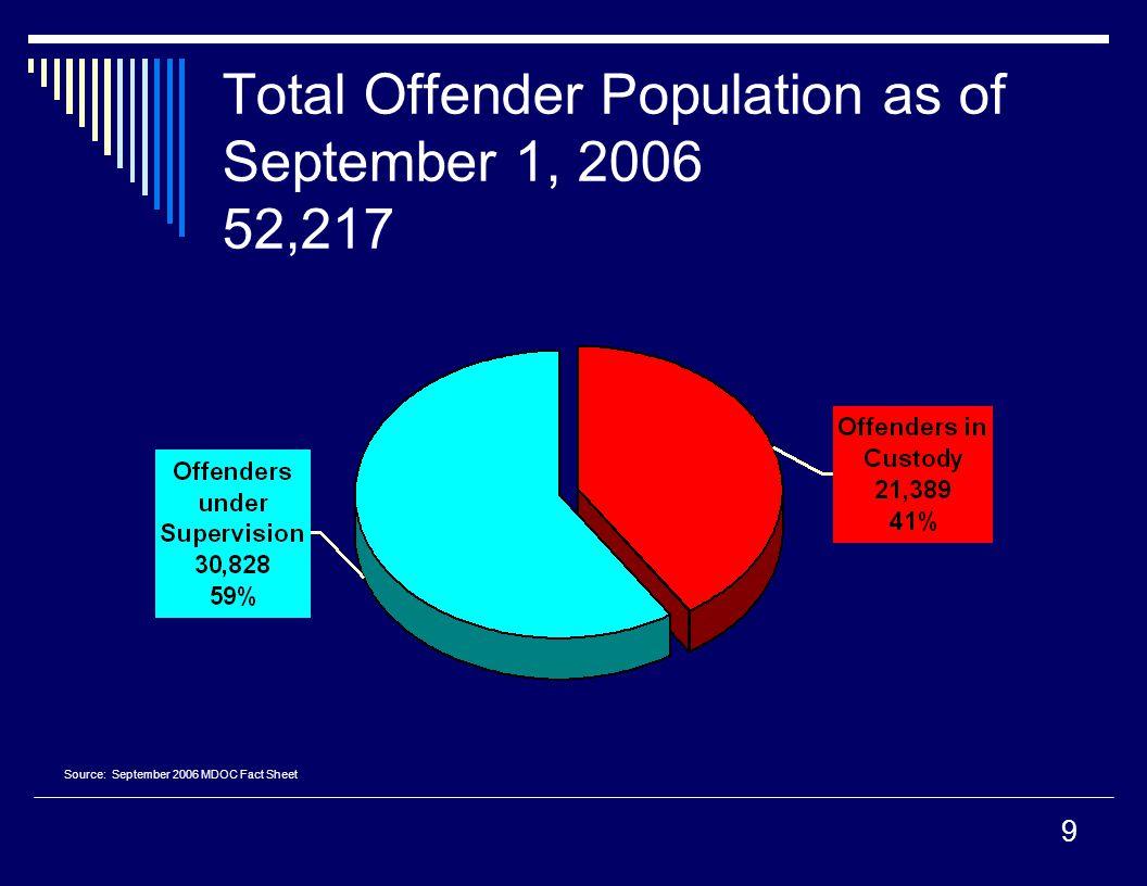 Total Offender Population as of September 1, 2006 52,217 Source: September 2006 MDOC Fact Sheet 9