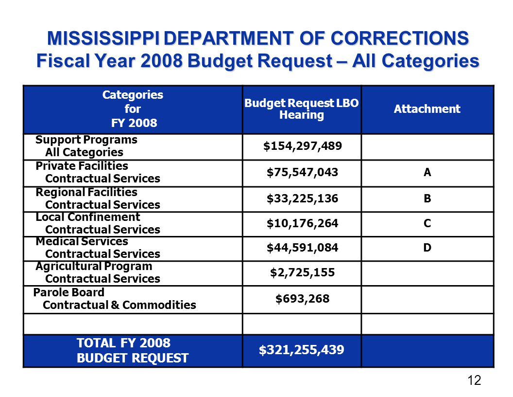 MISSISSIPPI DEPARTMENT OF CORRECTIONS Fiscal Year 2008 Budget Request – All Categories Categories for FY 2008 Budget Request LBO Hearing Attachment Support Programs All Categories $154,297,489 Private Facilities Contractual Services $75,547,043A Regional Facilities Contractual Services $33,225,136B Local Confinement Contractual Services $10,176,264C Medical Services Contractual Services $44,591,084D Agricultural Program Contractual Services $2,725,155 Parole Board Contractual & Commodities $693,268 TOTAL FY 2008 BUDGET REQUEST $321,255,439 12