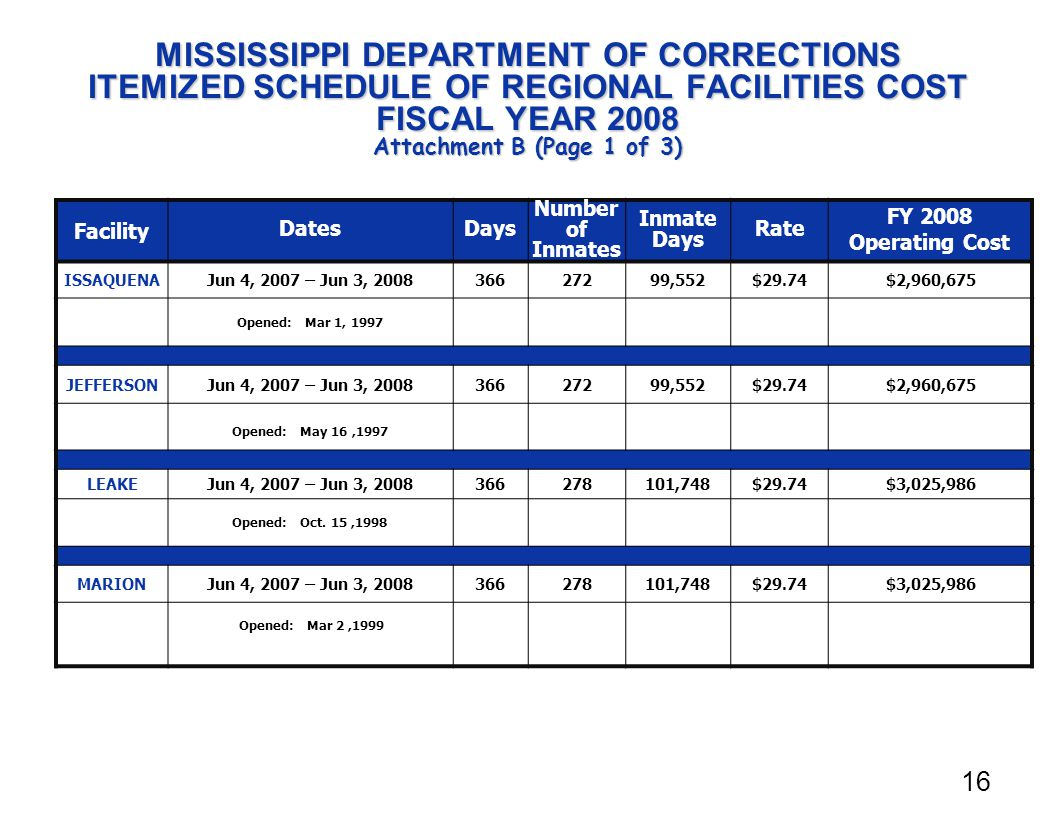 MISSISSIPPI DEPARTMENT OF CORRECTIONS ITEMIZED SCHEDULE OF REGIONAL FACILITIES COST FISCAL YEAR 2008 Attachment B (Page 1 of 3) Facility Dates Days Number of Inmates Inmate Days Rate FY 2008 Operating Cost ISSAQUENAJun 4, 2007 – Jun 3, 200836627299,552$29.74$2,960,675 Opened: Mar 1, 1997 JEFFERSONJun 4, 2007 – Jun 3, 200836627299,552$29.74$2,960,675 Opened: May 16,1997 LEAKEJun 4, 2007 – Jun 3, 2008366278101,748$29.74$3,025,986 Opened: Oct.