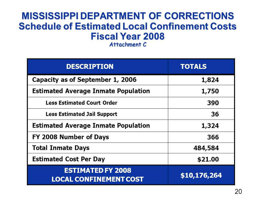 MISSISSIPPI DEPARTMENT OF CORRECTIONS Schedule of Estimated Local Confinement Costs Fiscal Year 2008 Attachment C DESCRIPTIONTOTALS Capacity as of September 1, 2006 1,824 Estimated Average Inmate Population 1,750 Less Estimated Court Order 390 Less Estimated Jail Support 36 Estimated Average Inmate Population 1,324 FY 2008 Number of Days 366 Total Inmate Days 484,584 Estimated Cost Per Day $21.00 ESTIMATED FY 2008 LOCAL CONFINEMENT COST $10,176,264 20