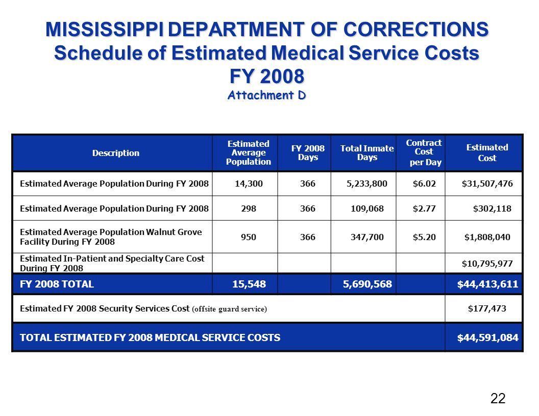 MISSISSIPPI DEPARTMENT OF CORRECTIONS Schedule of Estimated Medical Service Costs FY 2008 Attachment D Description Estimated Average Population FY 2008 Days Total Inmate Days Contract Cost per Day Estimated Cost Estimated Average Population During FY 200814,3003665,233,800$6.02$31,507,476 Estimated Average Population During FY 2008298366109,068$2.77 $302,118 Estimated Average Population Walnut Grove Facility During FY 2008 950366347,700$5.20$1,808,040 Estimated In-Patient and Specialty Care Cost During FY 2008 $10,795,977 FY 2008 TOTAL15,5485,690,568$44,413,611 Estimated FY 2008 Security Services Cost (off­site guard service) $177,473 TOTAL ESTIMATED FY 2008 MEDICAL SERVICE COSTS$44,591,084 22